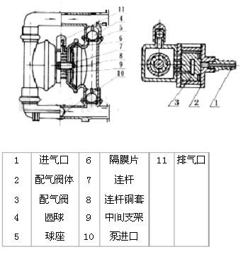 气动隔膜泵工作原理